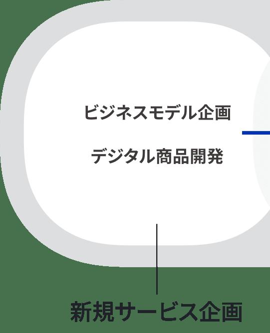 新規サービス企画