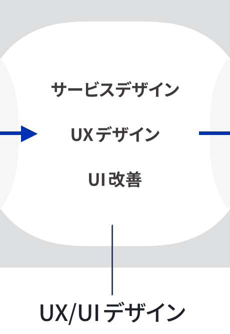 UX/UIデザイン