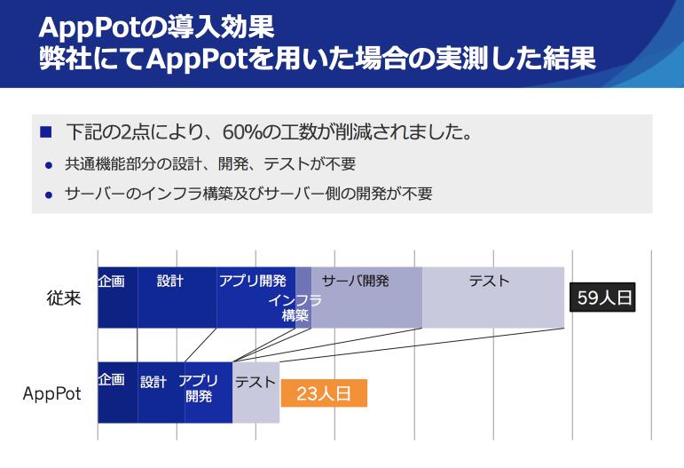 AppPotを使用した場合の、工数の計測結果