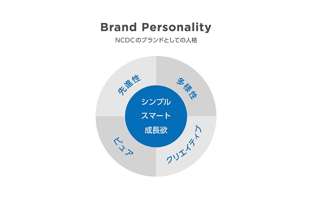 NCDCのブランドパーソナリティ