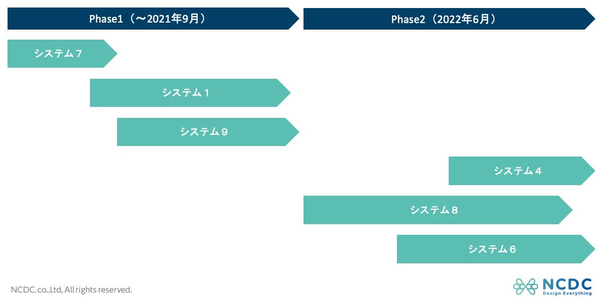 クラウド移行マスタースケジュールイメージ