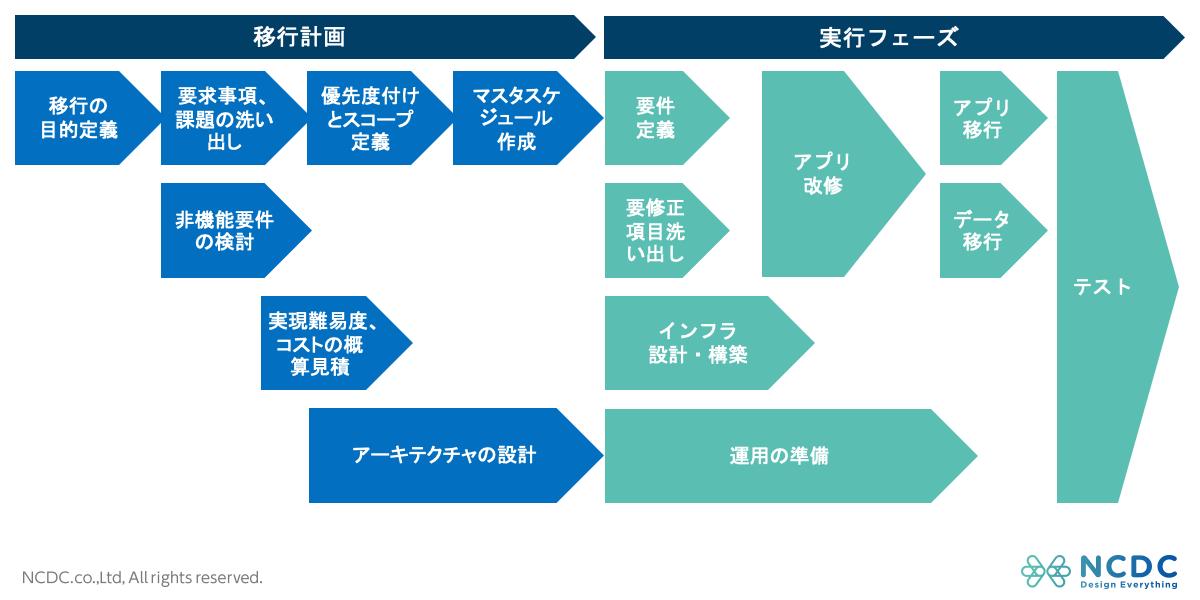 クラウド移行計画と実行フェーズの流れ