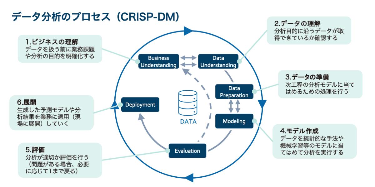 データ分析のプロセス(CRISP-DM) 1.ビジネスの理解 データを扱う前に業務課題や分析の目的を明確化する 2.データの理解 分析目的に沿うデータが取得できているか確認する 3.データの準備 次工程の分析モデルに当てはめるための処理を行う 4.モデル作成 データを統計的な手法や機械学習等のモデルに当てはめて分析を実行する 5.評価 分析が適切か評価を行う(問題がある場合、必要に応じて1まで戻る) 6.展開 生成した予測モデルや分析結果を業務に適用(現場に展開)していく
