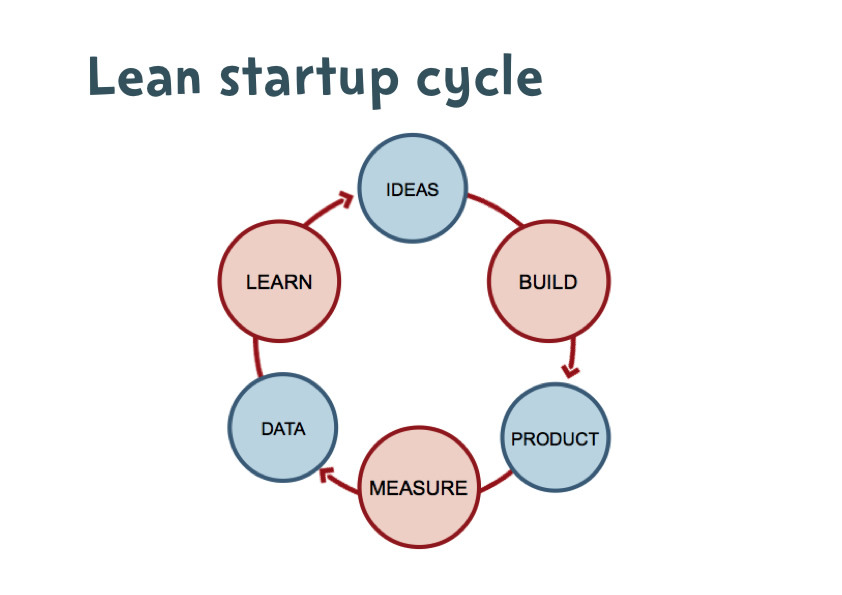 leanstartup-scaled1000