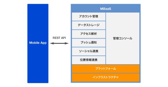 MBaaSのアーキテクチャ