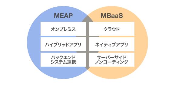 MEAP-MBaaS