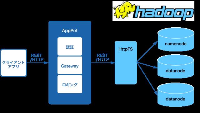 AppPot-HttpFS-Hadoop